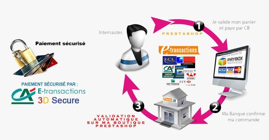Paiement sécurisé par E-transaction du Crédit Agricole.